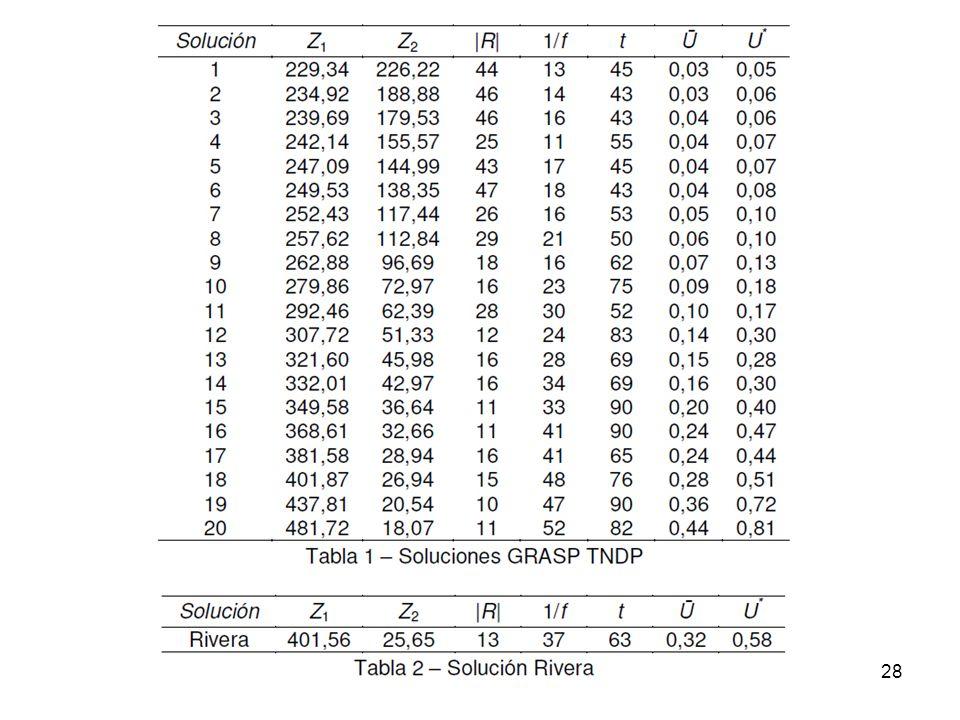 29 Resultados La valores de la solución que opera en el sistema de Rivera se puede considerar como un valor del frente calculado.
