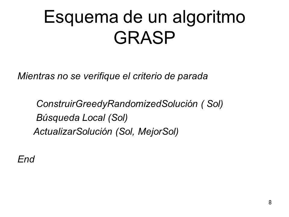 8 Esquema de un algoritmo GRASP Mientras no se verifique el criterio de parada ConstruirGreedyRandomizedSolución ( Sol) Búsqueda Local (Sol) Actualiza