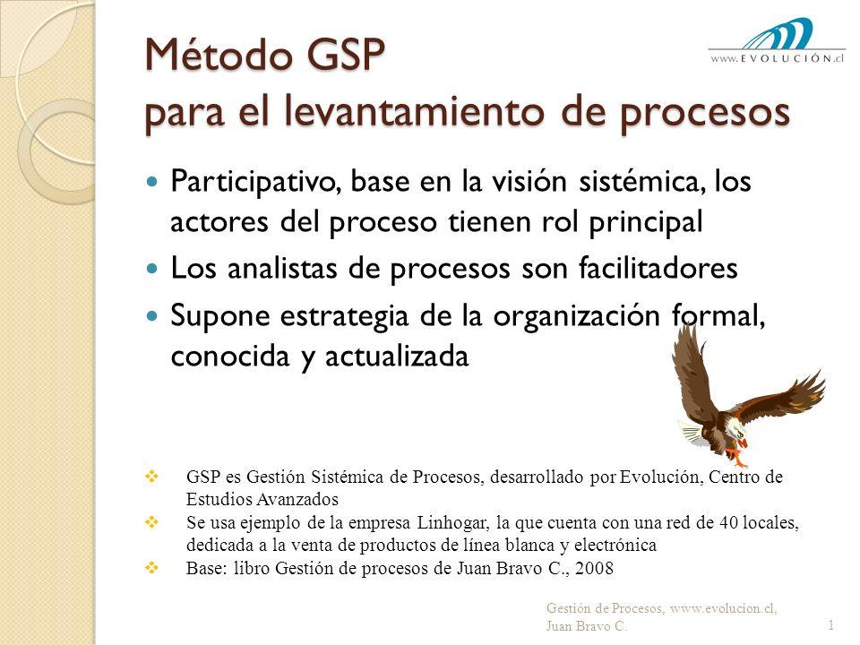 Método GSP para el levantamiento de procesos Participativo, base en la visión sistémica, los actores del proceso tienen rol principal Los analistas de