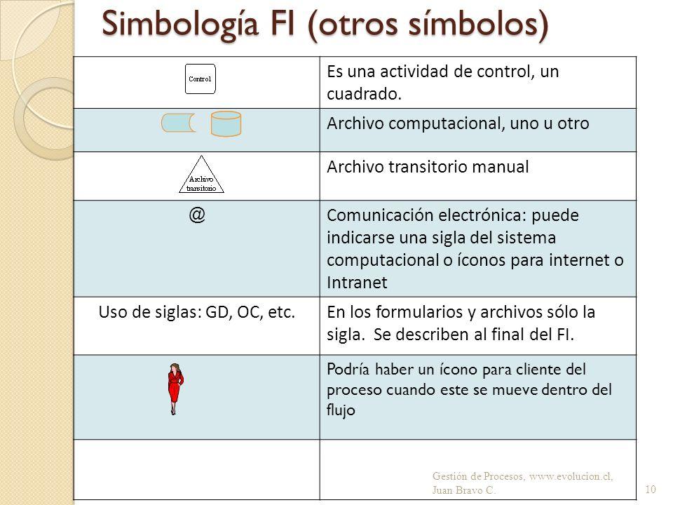 Simbología FI (otros símbolos) Gestión de Procesos, www.evolucion.cl, Juan Bravo C.10 Es una actividad de control, un cuadrado. Archivo computacional,