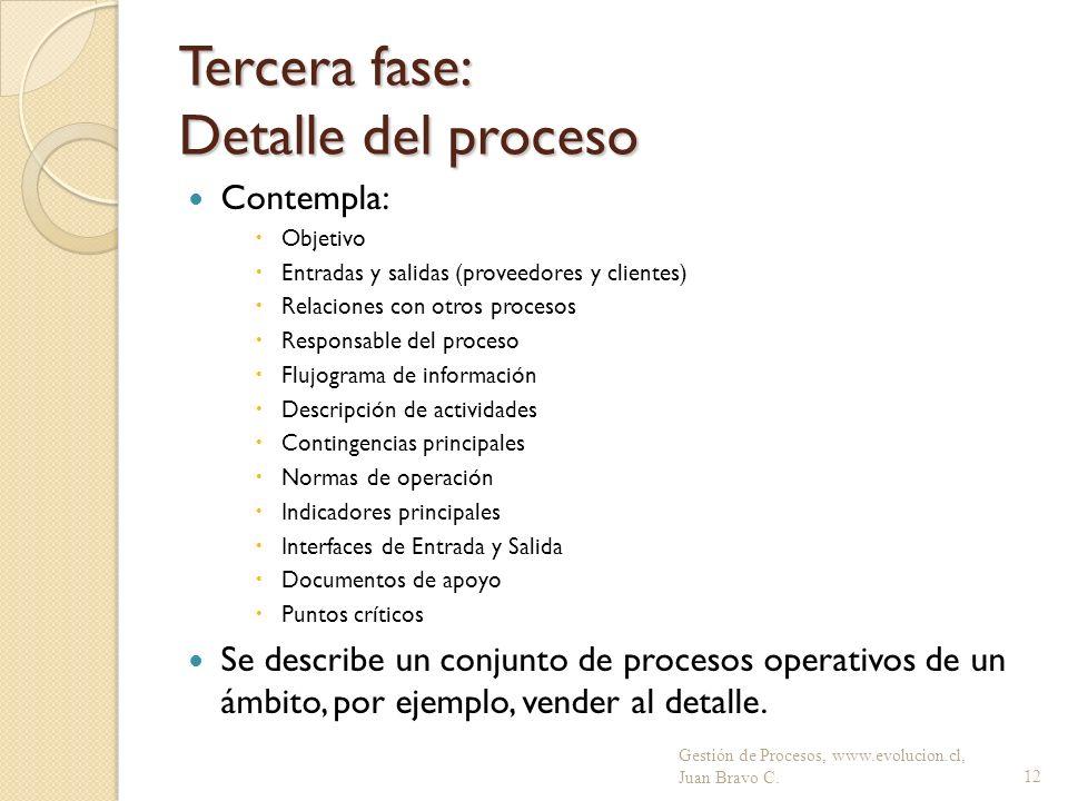 Tercera fase: Detalle del proceso Contempla: Objetivo Entradas y salidas (proveedores y clientes) Relaciones con otros procesos Responsable del proces