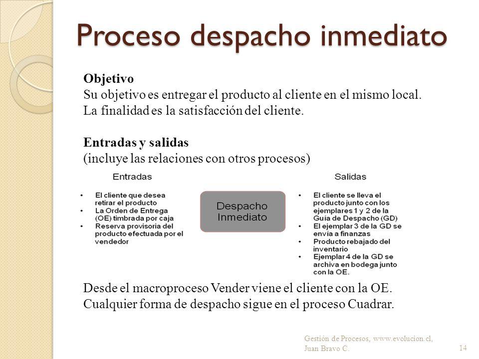 Proceso despacho inmediato Gestión de Procesos, www.evolucion.cl, Juan Bravo C.14 Desde el macroproceso Vender viene el cliente con la OE. Cualquier f