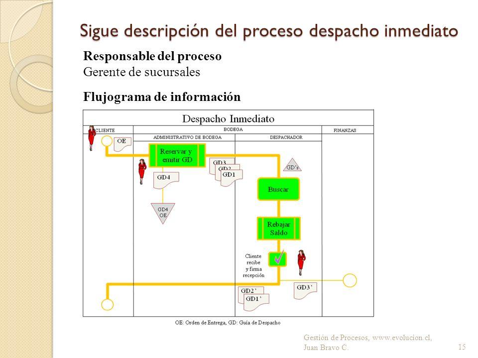 Sigue descripción del proceso despacho inmediato Gestión de Procesos, www.evolucion.cl, Juan Bravo C.15 Flujograma de información Responsable del proc