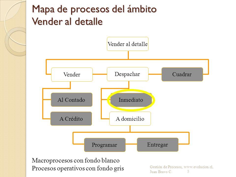 Mapa de procesos del ámbito Vender al detalle Gestión de Procesos, www.evolucion.cl, Juan Bravo C.5 Cuadrar A Crédito Vender Al Contado Vender al deta