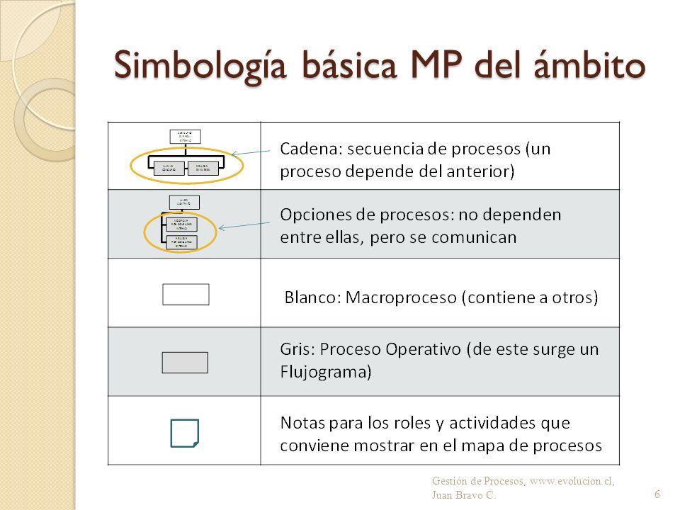 Simbología básica MP del ámbito Gestión de Procesos, www.evolucion.cl, Juan Bravo C.6