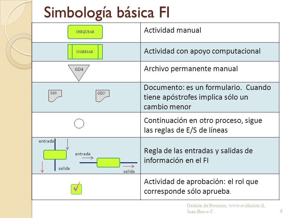 Simbología básica FI Gestión de Procesos, www.evolucion.cl, Juan Bravo C.9 GD3 CHEQUEAR INGRESAR Archivo permanente manual GD4 Actividad de aprobación