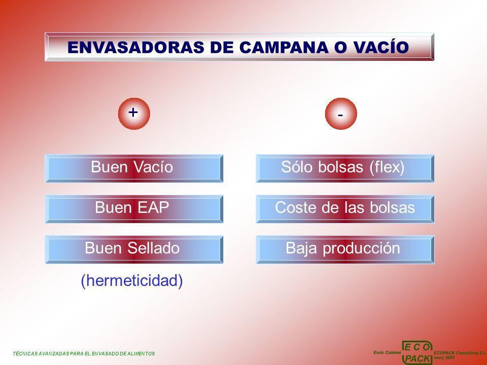 TÉCNICAS AVANZADAS PARA EL ENVASADO DE ALIMENTOS ENVASADORAS DE CAMPANA O VACÍO + - Buen Vacío Buen EAP Sólo bolsas (flex) Coste de las bolsas Baja pr
