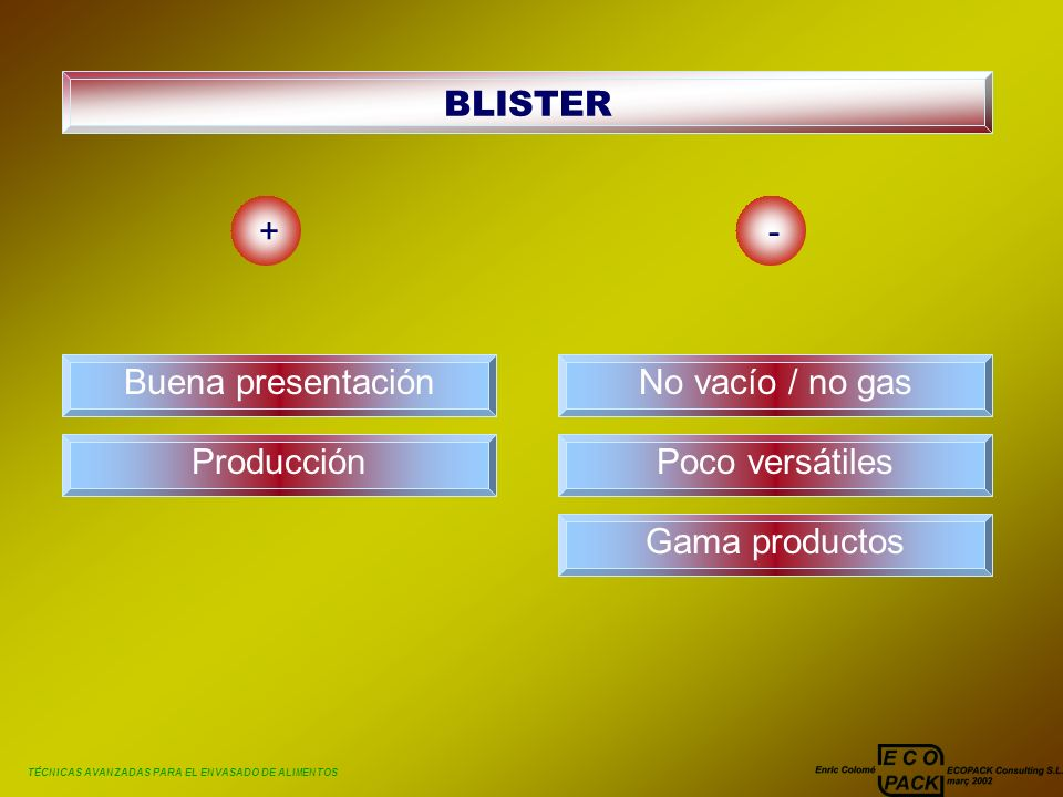 TÉCNICAS AVANZADAS PARA EL ENVASADO DE ALIMENTOS BLISTER +- Buena presentación Producción No vacío / no gas Poco versátiles Gama productos