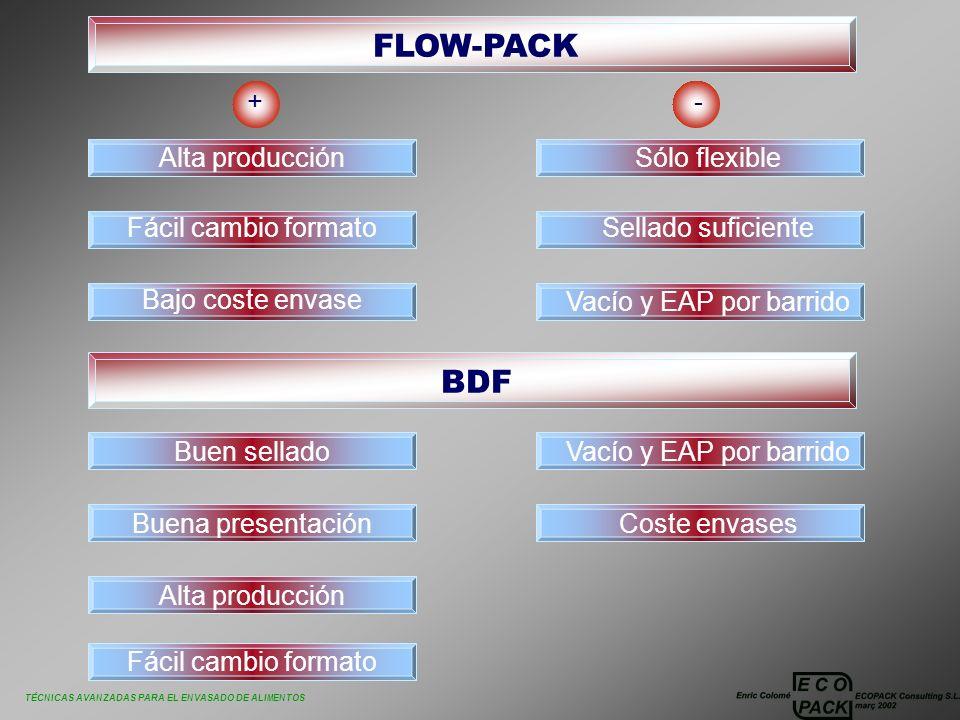 TÉCNICAS AVANZADAS PARA EL ENVASADO DE ALIMENTOS FLOW-PACK + Alta producción BDF - Fácil cambio formato Bajo coste envase Sólo flexible Sellado sufici