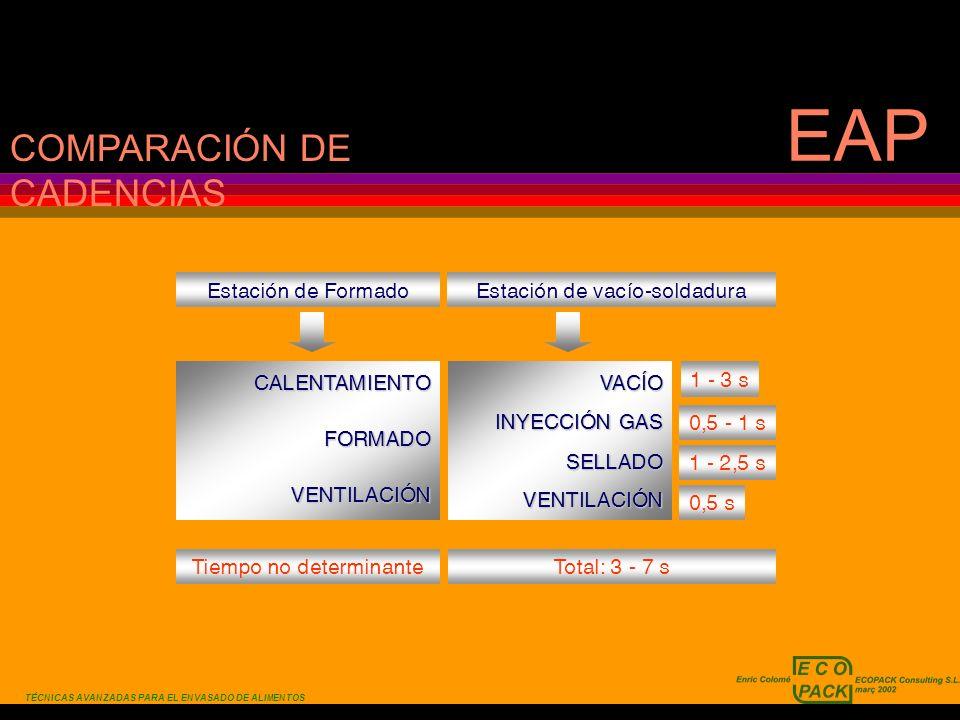 TÉCNICAS AVANZADAS PARA EL ENVASADO DE ALIMENTOS EAP Estación de Formado COMPARACIÓN DE CADENCIAS 1 - 3 s Estación de vacío-soldadura 0,5 - 1 s 1 - 2,