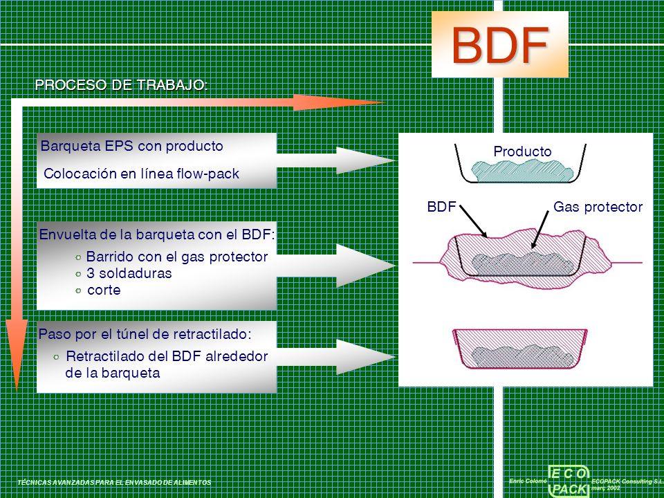 BDF TÉCNICAS AVANZADAS PARA EL ENVASADO DE ALIMENTOS Barqueta EPS con producto Colocación en línea flow-pack Envuelta de la barqueta con el BDF: Barri