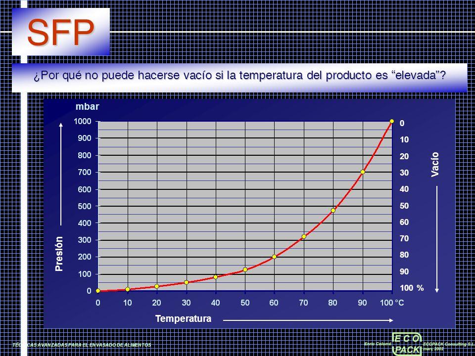 Temperatura Presión Vacío mbar 0 10 20 30 40 50 60 70 80 90 100 % TÉCNICAS AVANZADAS PARA EL ENVASADO DE ALIMENTOS SFP ¿Por qué no puede hacerse vacío