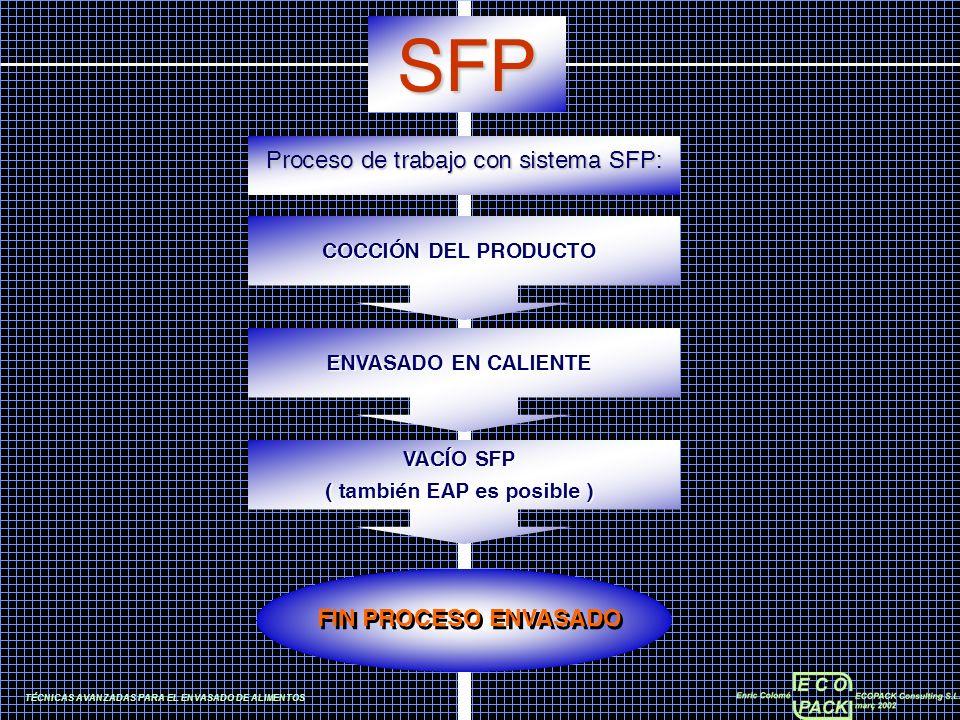 TÉCNICAS AVANZADAS PARA EL ENVASADO DE ALIMENTOS SFP Proceso de trabajo con sistema SFP: COCCIÓN DEL PRODUCTO ENVASADO EN CALIENTE VACÍO SFP ( también