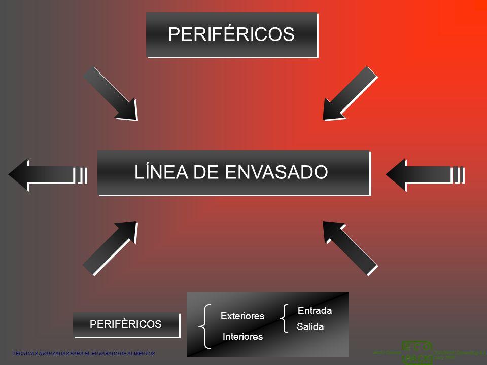 TÉCNICAS AVANZADAS PARA EL ENVASADO DE ALIMENTOS PERIFÉRICOSLÍNEA DE ENVASADO PERIFÈRICOS Exteriores Interiores Entrada Salida