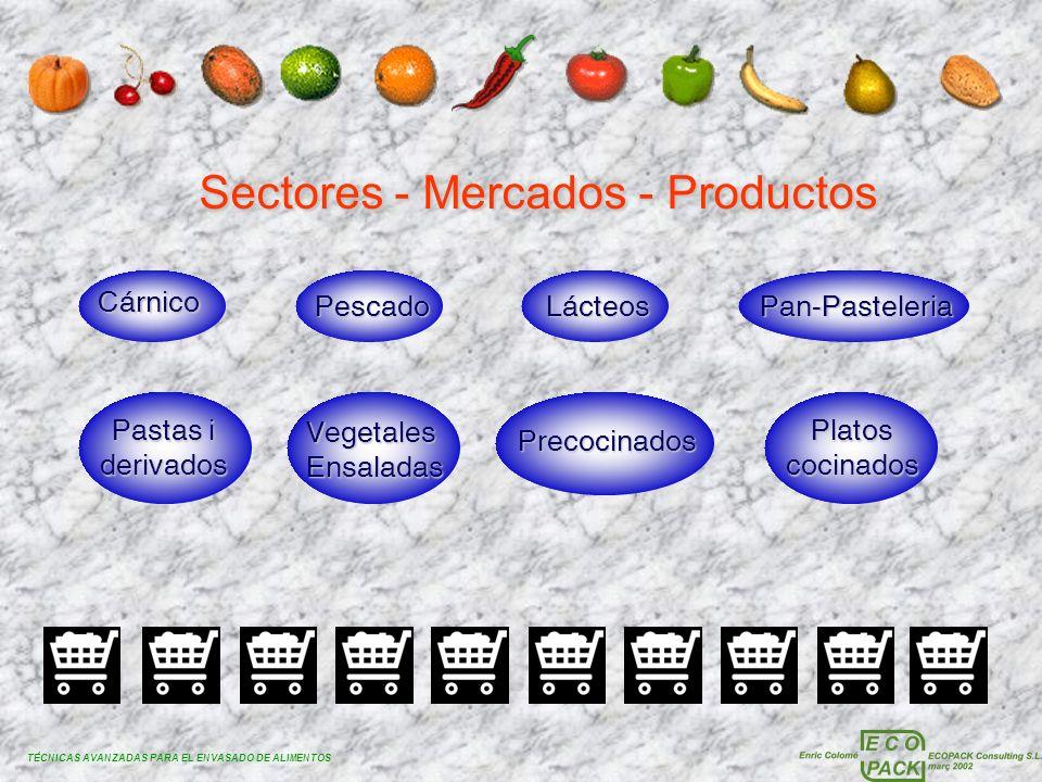 TÉCNICAS AVANZADAS PARA EL ENVASADO DE ALIMENTOS Sectores - Mercados - Productos Cárnico PescadoLácteosPan-Pasteleria Pastas i derivados VegetalesEnsa