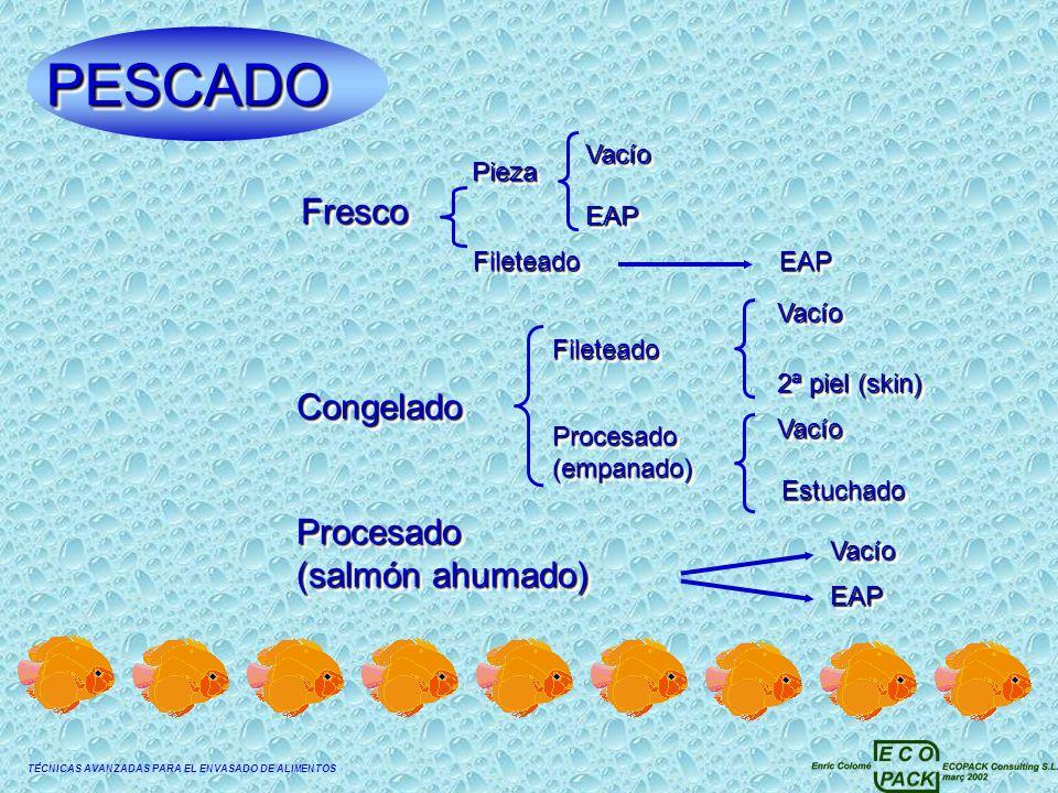 TÉCNICAS AVANZADAS PARA EL ENVASADO DE ALIMENTOS PESCADOPESCADO FrescoFrescoCongeladoCongelado Procesado (salmón ahumado) Procesado PiezaPiezaFiletead