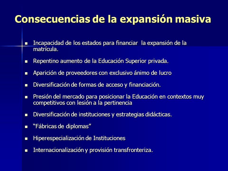 Consecuencias de la expansión masiva Incapacidad de los estados para financiar la expansión de la matrícula.