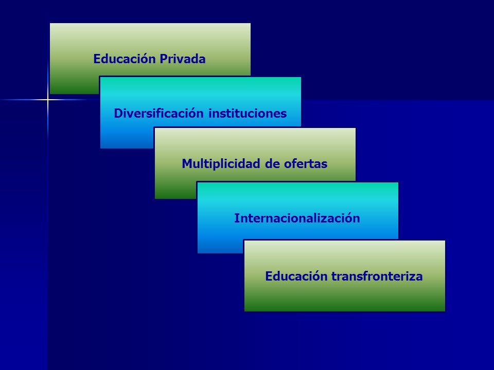 Educación Privada Diversificación instituciones Multiplicidad de ofertas Internacionalización Educación transfronteriza