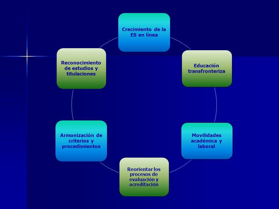 Crecimiento de la ES en línea Educación transfronteriza Movilidades académica y laboral Reorientar los procesos de evaluación y acreditación Armonización de criterios y procedimientos Reconocimiento de estudios y titulaciones