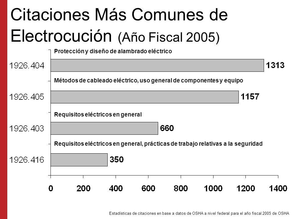 Las 10 Citaciones Más Comunes de los Cuatro Riesgos Principales (Año Fiscal 2005) SubsecciónCitacionesCosto totalDescripción 1926.451 8,410$7,682,185Andamiaje 1926.501 5,728$7,176,729Ámbito/aplicaciones/definiciones de protección contra caídas 1926.1053 2,122$964,811Escaleras 1926.651 1,794$2,104,067Excavaciones, requisitos generales 1926.503 1,581$823,501Requisitos de capacitación de protección contra caídas 1926.20 1,560$868,881Construcción, normas de salud y seguridad generales 1926.100 1,519$792,414Protección de cabeza 1926.453 1,379$1,285,758Andamios y gradas de escaleras móviles sin motorización 1926.404 1,313$644,886Protección y diseño de cableado eléctrico 1926.652 1,264$3,117,087Excavaciones, requisitos para sistemas de protección 1926.405 1,157$344,814 Métodos de cableado eléctrico, uso general de componentes y equipo Estadísticas de citaciones en base a datos de OSHA a nivel federal para el año fiscal 2005 de OSHA