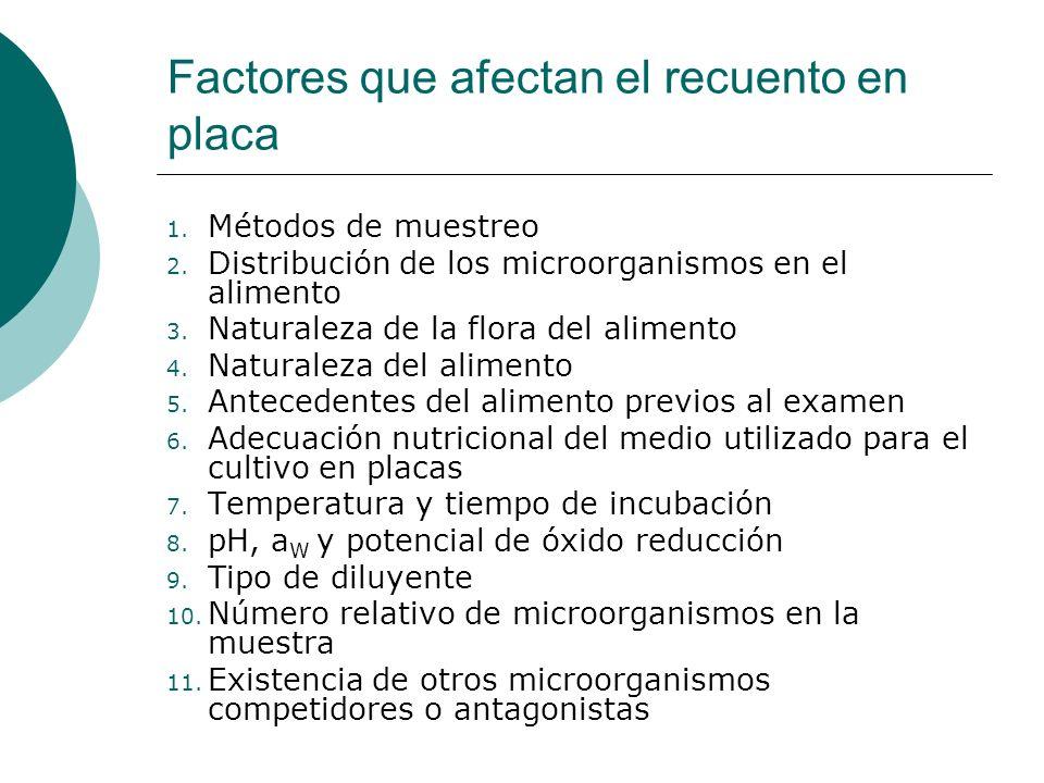 Factores que afectan el recuento en placa 1.Métodos de muestreo 2.