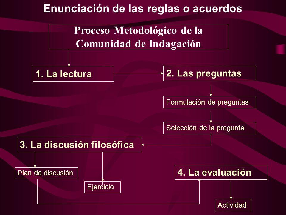 Proceso Metodológico de la Comunidad de Indagación 1.La lectura2.Las preguntas Formulación de preguntas Selección de la pregunta 4.La evaluación Activ