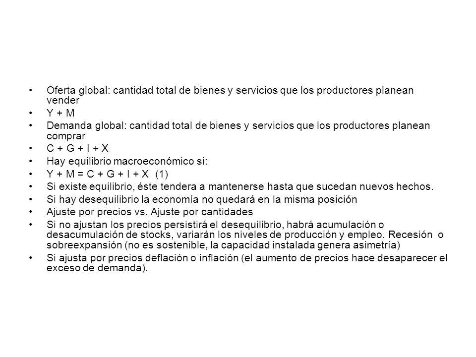 Oferta global: cantidad total de bienes y servicios que los productores planean vender Y + M Demanda global: cantidad total de bienes y servicios que