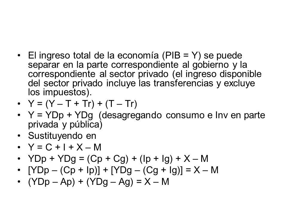 El ingreso total de la economía (PIB = Y) se puede separar en la parte correspondiente al gobierno y la correspondiente al sector privado (el ingreso