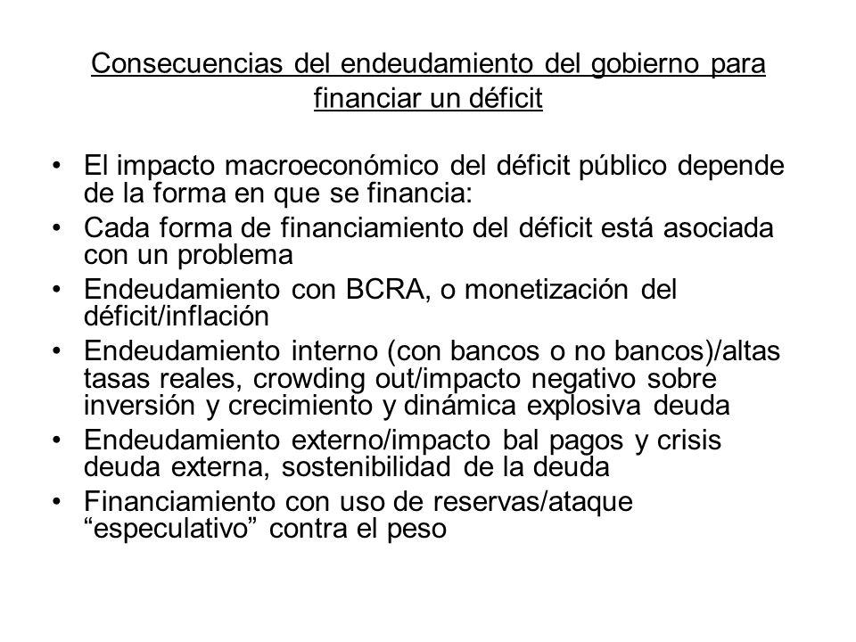 Consecuencias del endeudamiento del gobierno para financiar un déficit El impacto macroeconómico del déficit público depende de la forma en que se fin