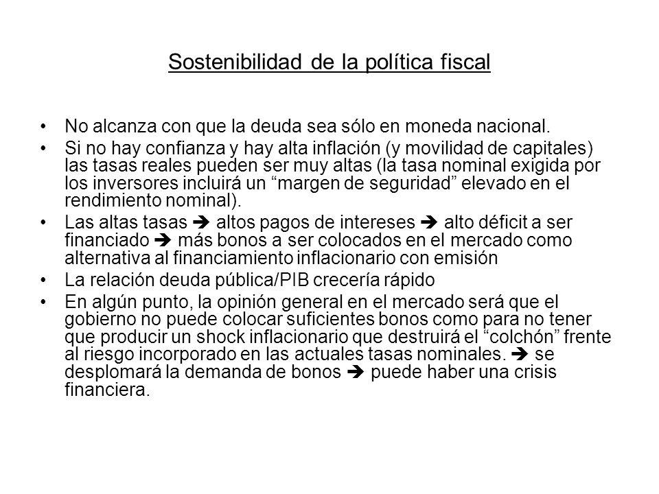 Sostenibilidad de la política fiscal No alcanza con que la deuda sea sólo en moneda nacional. Si no hay confianza y hay alta inflación (y movilidad de
