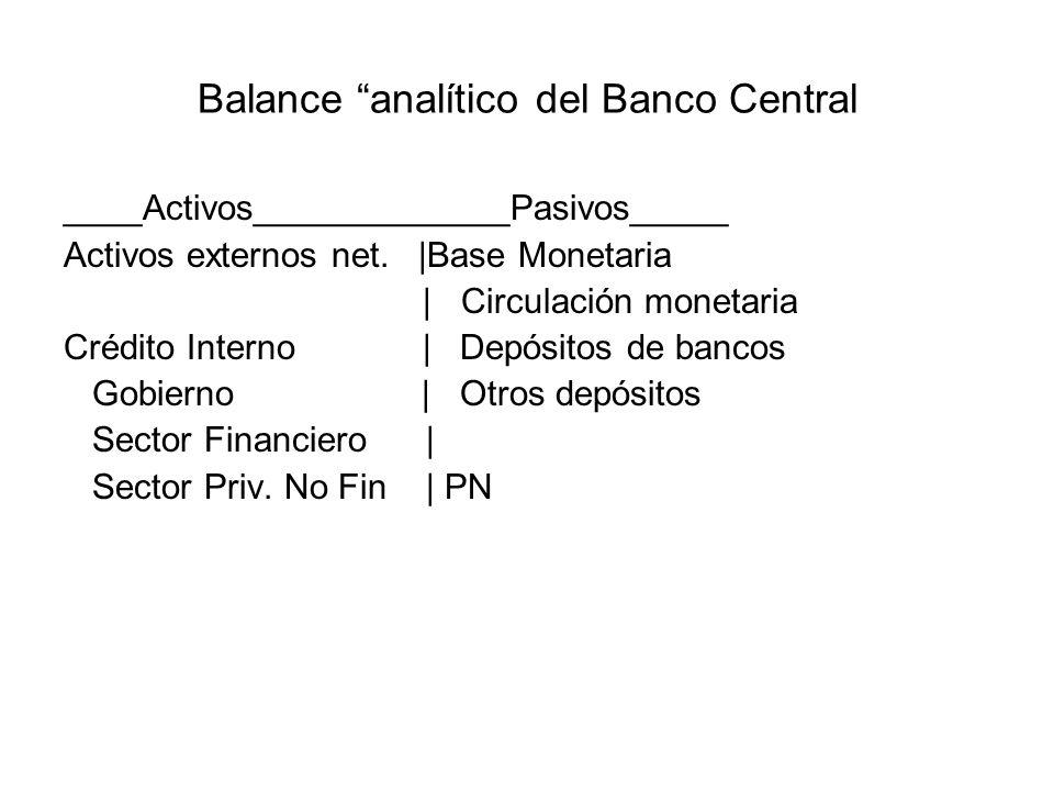 Balance analítico del Banco Central ____Activos_____________Pasivos_____ Activos externos net. |Base Monetaria | Circulación monetaria Crédito Interno