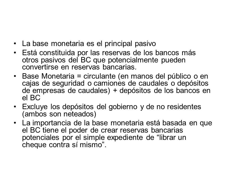La base monetaria es el principal pasivo Está constituida por las reservas de los bancos más otros pasivos del BC que potencialmente pueden convertirs