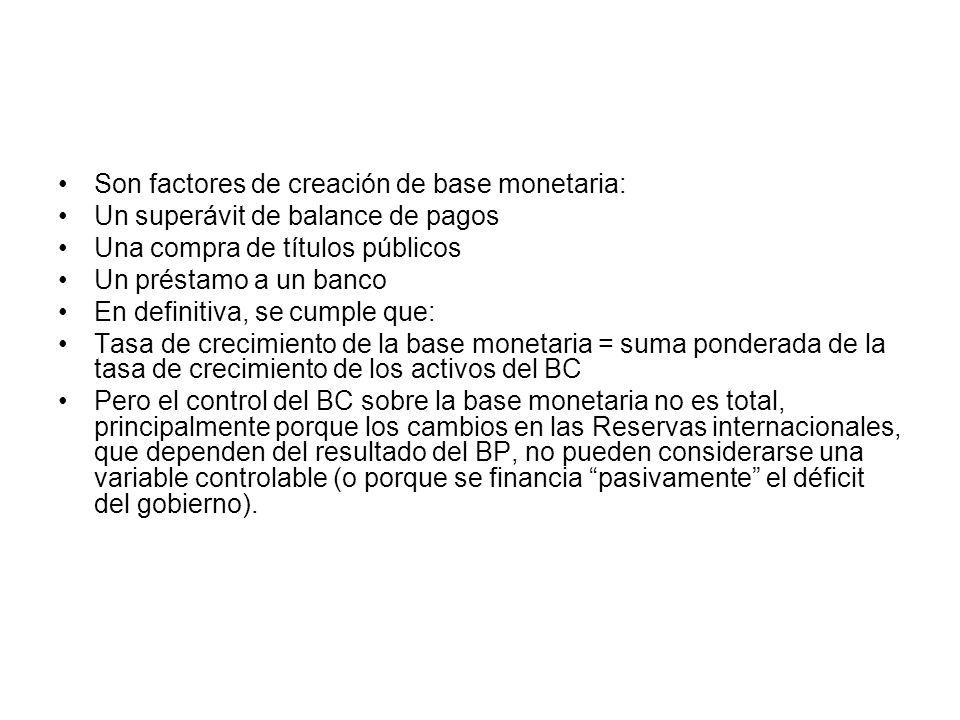 Son factores de creación de base monetaria: Un superávit de balance de pagos Una compra de títulos públicos Un préstamo a un banco En definitiva, se c