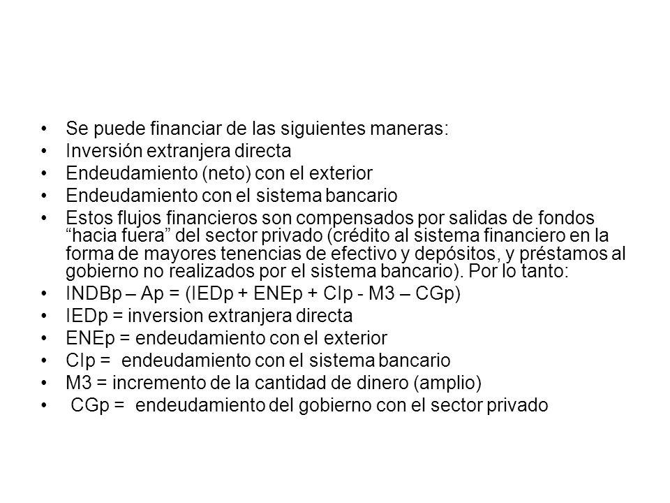 Se puede financiar de las siguientes maneras: Inversión extranjera directa Endeudamiento (neto) con el exterior Endeudamiento con el sistema bancario