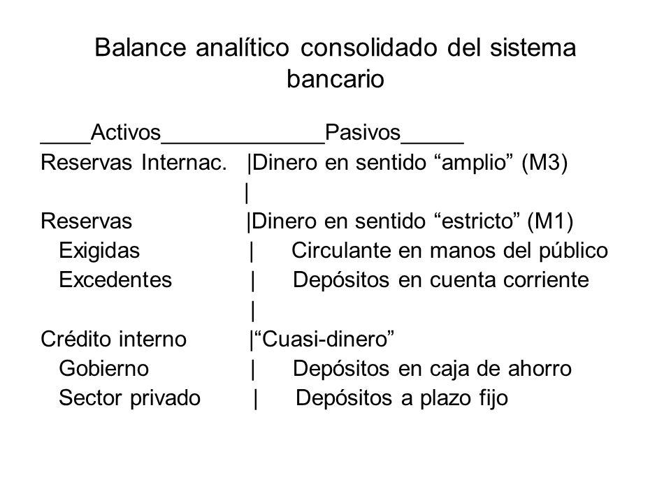 Balance analítico consolidado del sistema bancario ____Activos_____________Pasivos_____ Reservas Internac. |Dinero en sentido amplio (M3) | Reservas |