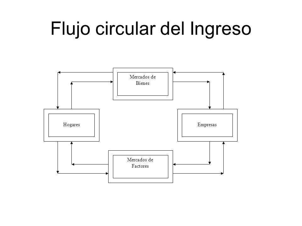 Flujo circular del Ingreso Mercados de Factores Empresas Hogares Mercados de Bienes