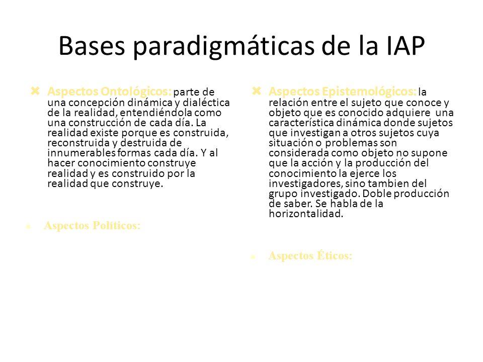 Bases paradigmáticas de la IAP Aspectos Ontológicos: parte de una concepción dinámica y dialéctica de la realidad, entendiéndola como una construcción