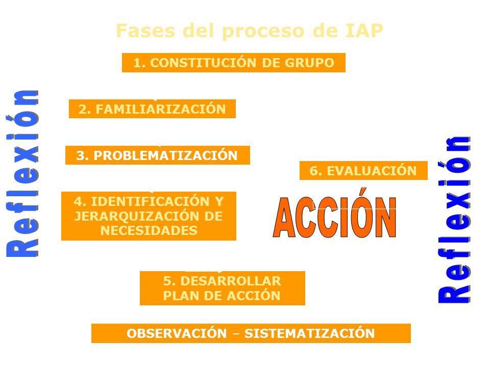 2. FAMILIARIZACIÓN 4. IDENTIFICACIÓN Y JERARQUIZACIÓN DE NECESIDADES 5. DESARROLLAR PLAN DE ACCIÓN Fases del proceso de IAP OBSERVACIÓN – SISTEMATIZAC