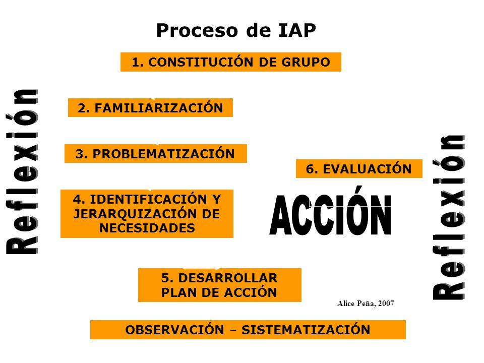 2. FAMILIARIZACIÓN 4. IDENTIFICACIÓN Y JERARQUIZACIÓN DE NECESIDADES 5. DESARROLLAR PLAN DE ACCIÓN Proceso de IAP OBSERVACIÓN – SISTEMATIZACIÓN 3. PRO