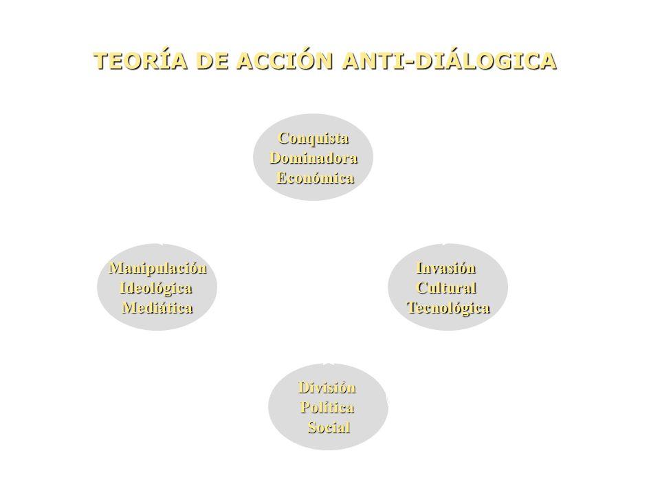 DivisiónPolíticaSocial ManipulaciónIdeológicaMediáticaInvasiónCulturalTecnológica ConquistaDominadora Económica Económica TEORÍA DE ACCIÓN ANTI-DIÁLOG