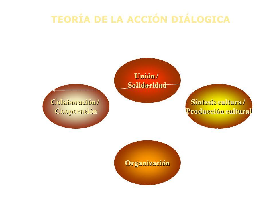 Colaboración / Cooperación Síntesis cultura / Producción cultural Organización Unión / Solidaridad TEORÍA DE LA ACCIÓN DIÁLOGICA