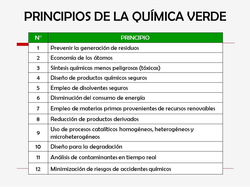 PRINCIPIOS DE LA QUÍMICA VERDE N°PRINCIPIO 1Prevenir la generación de residuos 2Economía de los átomos 3Síntesis químicas menos peligrosas (tóxicas) 4