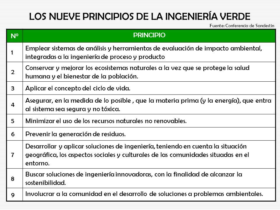 LOS NUEVE PRINCIPIOS DE LA INGENIERÍA VERDE N° PRINCIPIO 1 Emplear sistemas de análisis y herramientas de evaluación de impacto ambiental, integradas