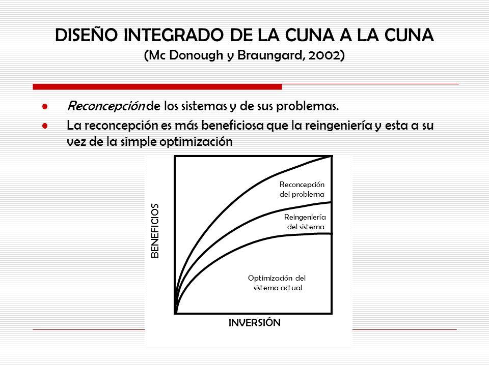 DISEÑO INTEGRADO DE LA CUNA A LA CUNA (Mc Donough y Braungard, 2002) Reconcepción de los sistemas y de sus problemas. La reconcepción es más beneficio
