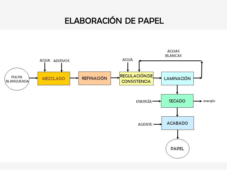 ELABORACIÓN DE PAPEL PULPA BLANQUEADA MEZCLADO REFINACIÓN REGULACIÓN DE CONSISTENCIA LAMINACIÓN SECADO PAPEL AGUA AGUAS BLANCAS AGUA ADITIVOS ACABADO