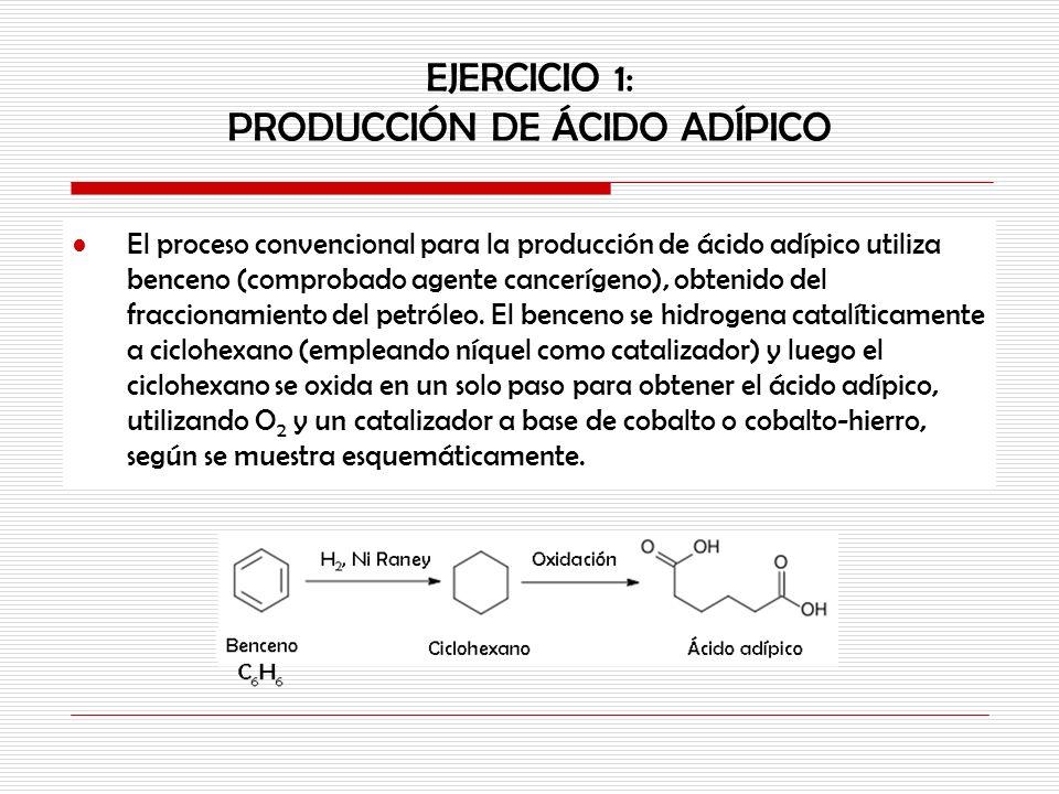 El proceso convencional para la producción de ácido adípico utiliza benceno (comprobado agente cancerígeno), obtenido del fraccionamiento del petróleo