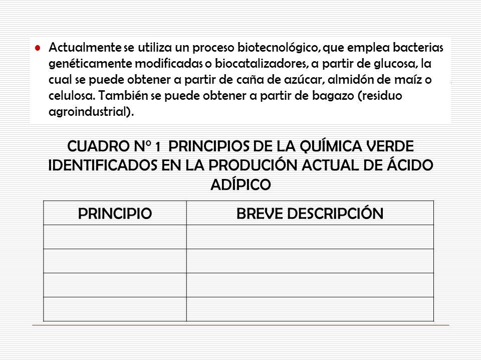 CUADRO N° 1 PRINCIPIOS DE LA QUÍMICA VERDE IDENTIFICADOS EN LA PRODUCIÓN ACTUAL DE ÁCIDO ADÍPICO Actualmente se utiliza un proceso biotecnológico, que