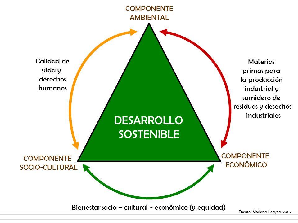 DESARROLLO SOSTENIBLE COMPONENTE SOCIO-CULTURAL COMPONENTE ECONÓMICO COMPONENTE AMBIENTAL Fuente: Mariana Loayza. 2007 Bienestar socio – cultural - ec