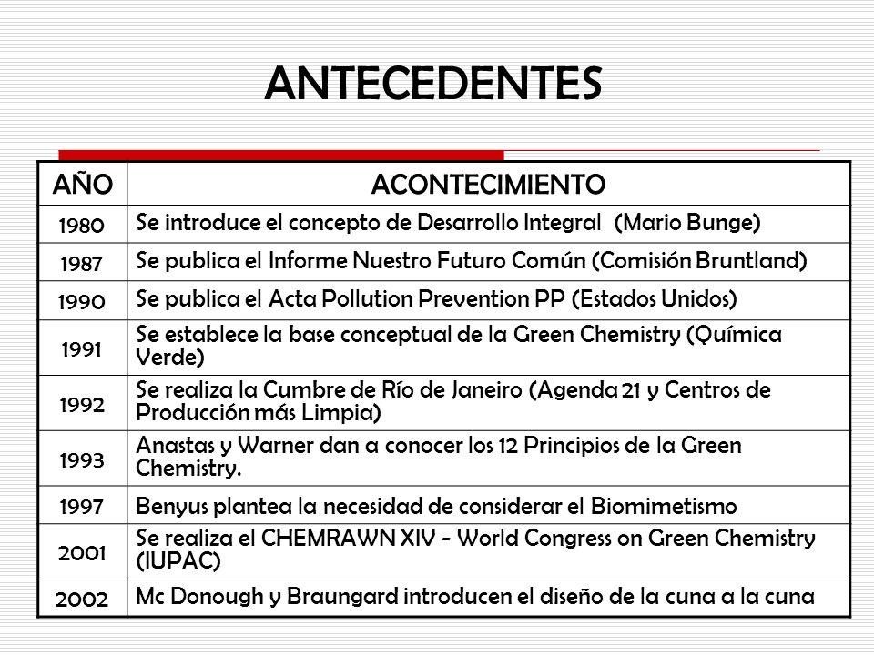 ANTECEDENTES AÑOACONTECIMIENTO 1980 Se introduce el concepto de Desarrollo Integral (Mario Bunge) 1987 Se publica el Informe Nuestro Futuro Común (Com
