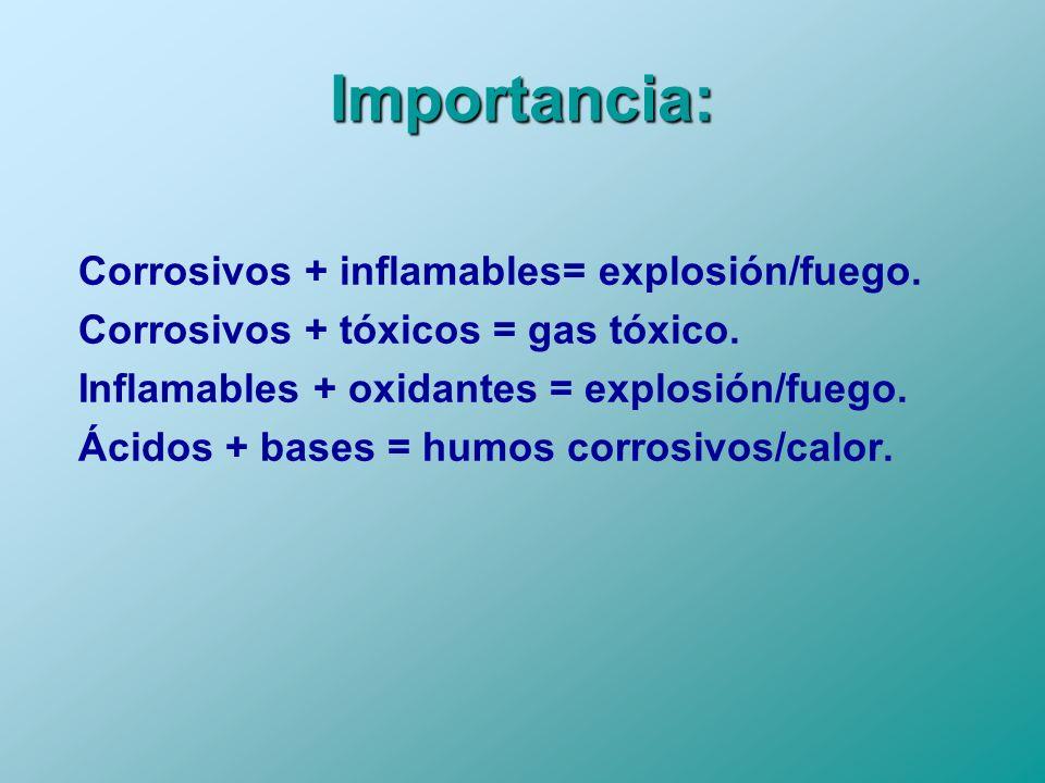 Importancia: Corrosivos + inflamables= explosión/fuego. Corrosivos + tóxicos = gas tóxico. Inflamables + oxidantes = explosión/fuego. Ácidos + bases =